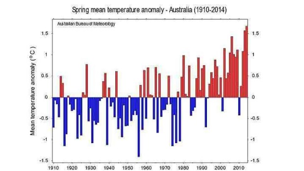 In the last 100 years, nine of the warmest springs have been since 2002