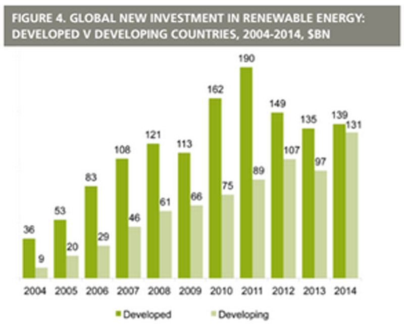Pic: 2015 UNEP Global Trends in Renewable Energy Investments