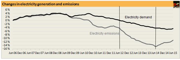 Australia emissions 2015-07