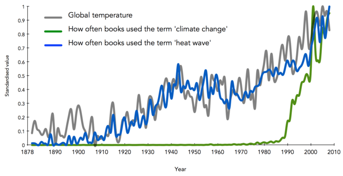 "Google's ngram and prevalence of ""climate change"""