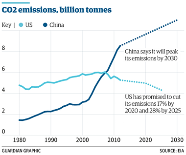 China and US carbon pledges. Photograph: Guardian