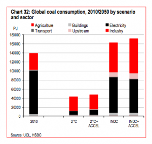 Coal after Paris