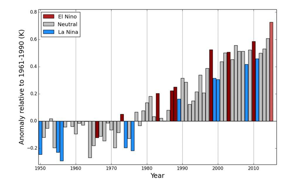 Temps El Nino