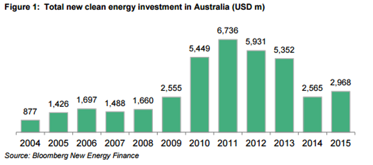Energy investment AUS