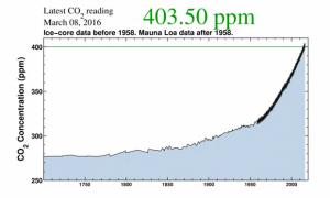 CO2 2015 record