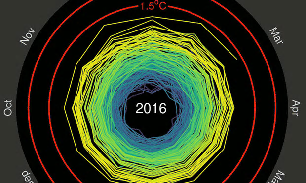 Monthly global temperatures in 2016 Photograph: Ed Hawkins/Climate Central