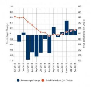 Graph-AUemissions-Dec15