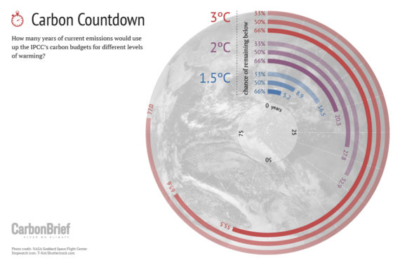 Climate Carbon Budget remaining