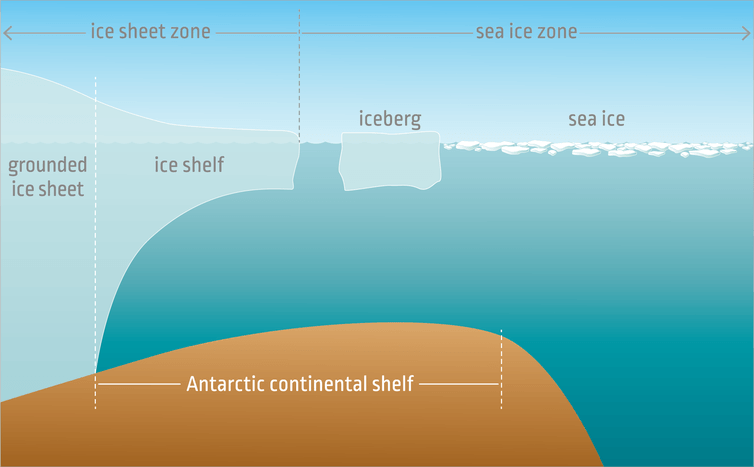 Sea levels rise when ice resting on land, grounded ice, melts (often after forming icebergs). Floating sea ice that melts has a very important role in other areas of our climate system.