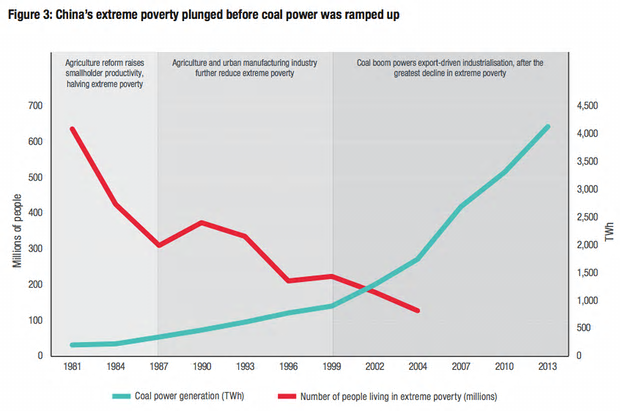 Changes in Chinese poverty and coal energy deployment. Illustration: Overseas Development Institute.