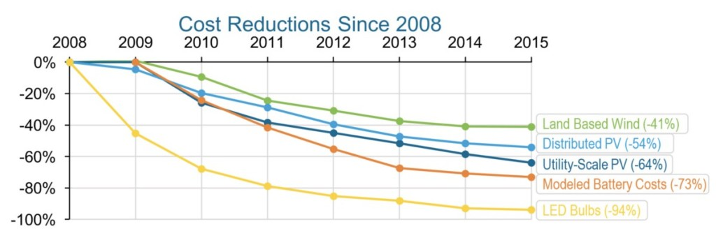 Cost reductions in five key clean technologies since 2008. Illustration: US Department of Energy