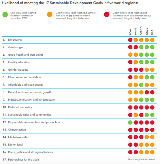 Likelihood of meeting the Sustainable Development Goals in 5 regions