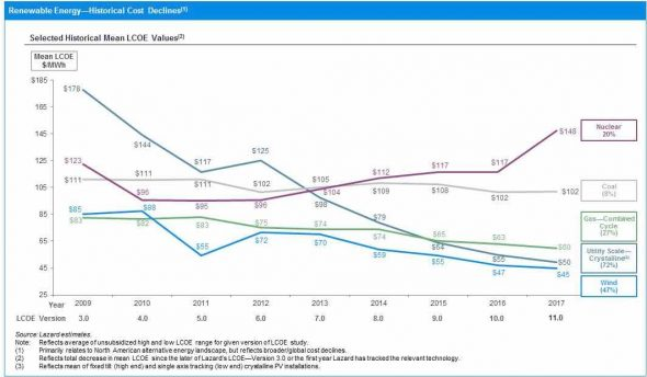 Graph - renewable cost reductions 2017