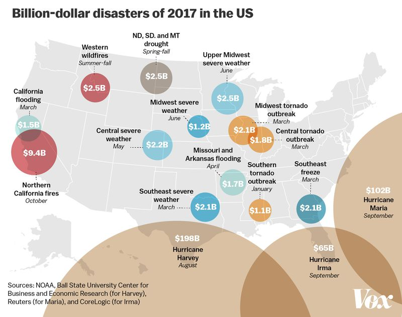 Billion dollar disasters in 2017 in the USA. Javier Zarracina/Vox