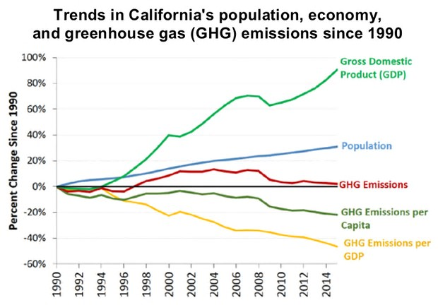 California greenhouse gas emissions, population, and GDP. Illustration: California Office of Environmental Health Hazard Assessment