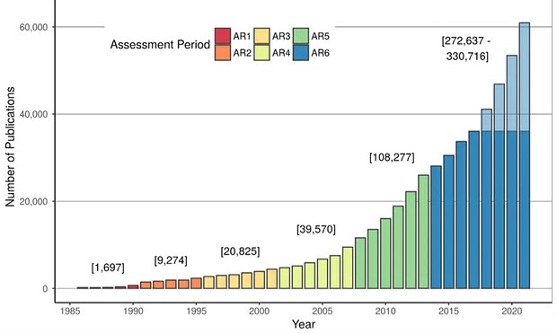 Exponential growth in scientific publications on the topic of climate change.