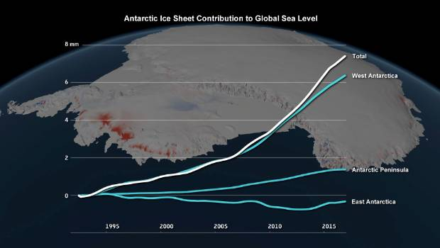 Sea level contribution due to the Antarctic ice sheet between 1992 and 2017, from data gathered by international scientists working on the Ice Sheet Mass Balance Inter-comparison Exercise.