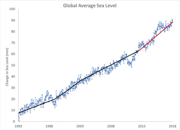 Global mean sea level data from the Colorado University Sea Level Research Group, with 4-to-5-year linear trends shown in black and red. Illustration: Dana Nuccitelli