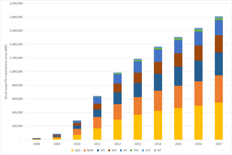 The explosion in rooftop PV uptake since 2008. Derived from Clean Energy Regulator data.