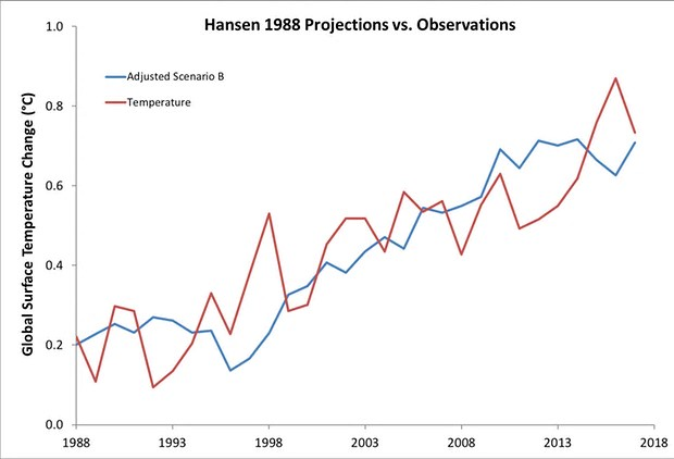 Scenario B from Hansen's 1988 paper, with the trend reduced by 27% to reflect the actual radiative forcing from 1984 to 2017, compared to global surface temperature data from Cowtan & Way. Illustration: Dana Nuccitelli