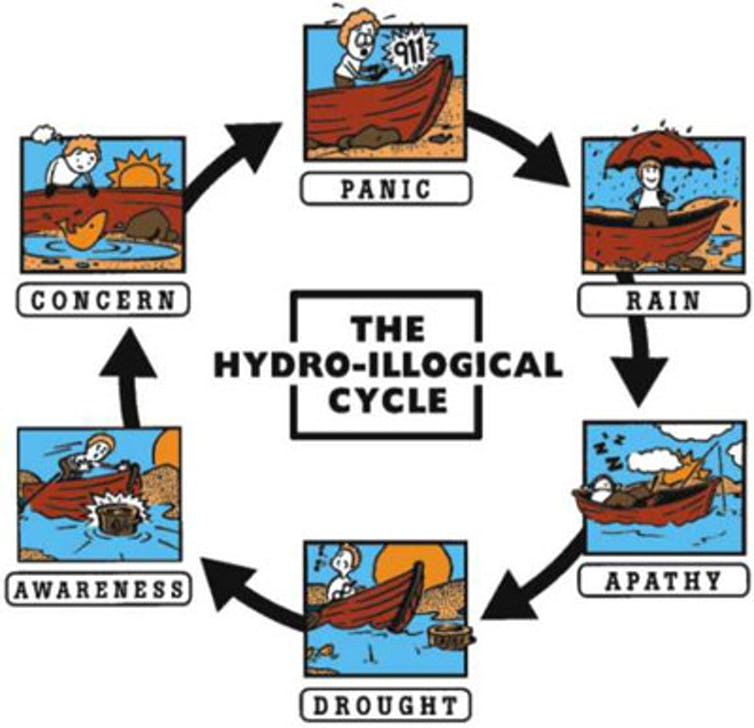 The hydro-illogical cycle. US National Drought Mitigation Center, Author provided