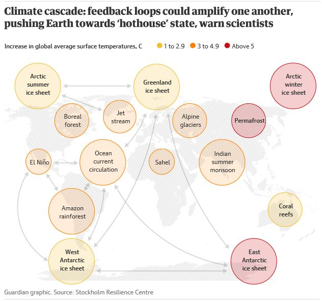 Global climate effects cascade