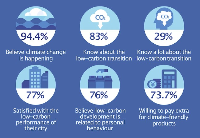 Survey: What do Chinese people think about climate change