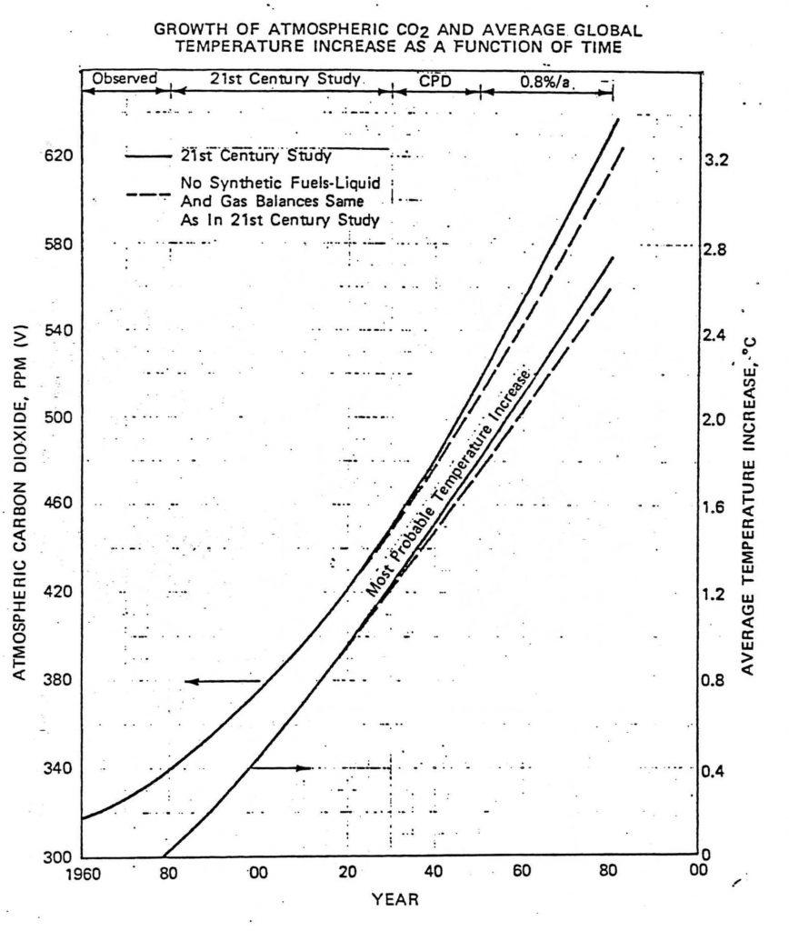 Exxon's private prediction of the future growth of carbon dioxide levels (left axis) and global temperature relative to 1982 (right axis). Elsewhere in its report, Exxon noted that the most widely accepted science at the time indicated that doubling carbon dioxide levels would cause a global warming of 3°C. Illustration: 1982 Exxon internal briefing document