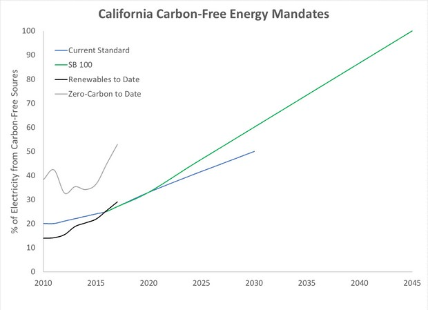Percentage of California's electricity generated by renewables (black) and zero-carbon sources (gray) to date, based California Energy Commission data. The previous renewable target is shown in blue and targets under SB 100 in green. Illustration: Dana Nuccitelli