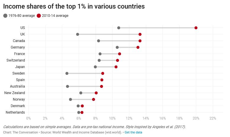 Inequality is linked to how much the top 1% of the population earn as a proportion of national income