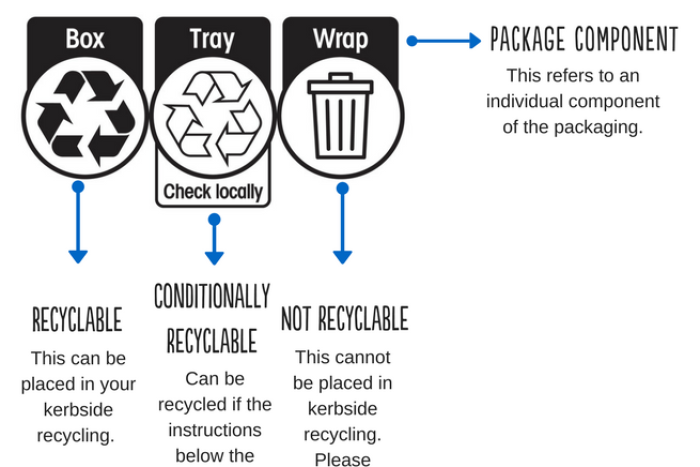 Photo: Explanation of the new Australasian Recycling Label (Courtesy of Planet Ark)