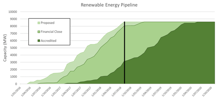 Actual and probable deployment of large-scale (more than 0.1MW) systems in Australia. About 4,000MW per year is currently being installed. Clean Enegy Regulator/ANU, Author provided