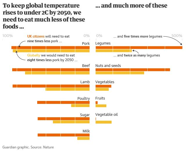To keep global temperature rises under 1.5C we need to eat much less of these foods... and more of these.