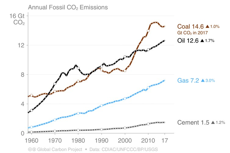 Annual global CO₂ fossil fuel emissions to 2017, with the 2018 projection suggesting coal will approach the levels seen in 2013. (Le Quere et al. 2018, ESSD; Jackson et al. 2018, ERL) Global Carbon Project